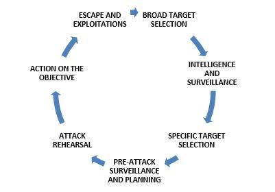 Interdiction Of Terrorist Planning And Surveillance